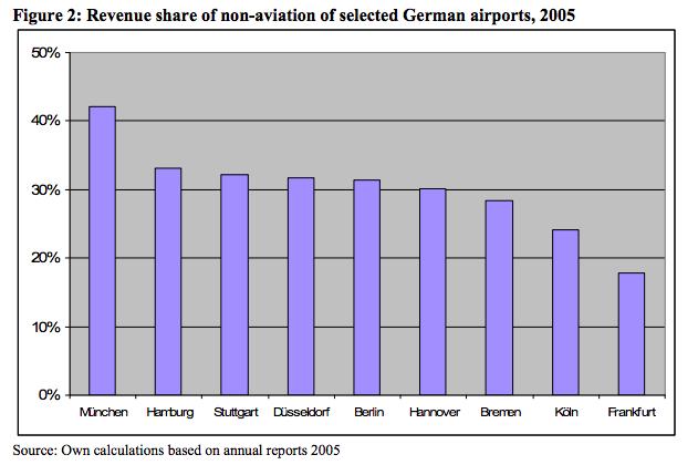 German Airports 2005